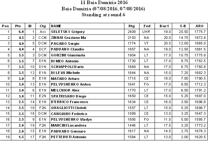 Classifica-Finale Baia Domizia 2016