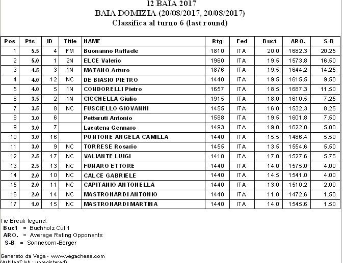 Classifoca -12°Baia Domizia 2017